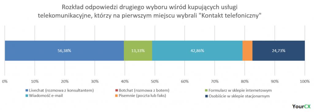 Rozkład odpowiedzi drugiego wyboru wśród kupujących usługi telekomunikacyjne, którzy na pierwszym miejscu wybrali